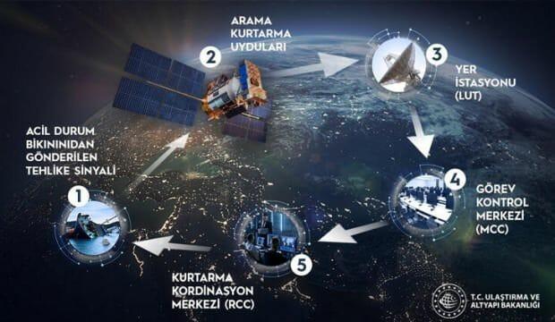 تركيا تستخدم نظاماً مرتبطاً بالأقمار الصناعية موجوداً في ثلاث دول في العالم فقط
