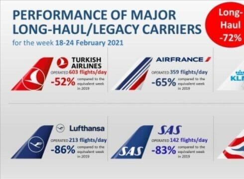 """بـ603 رحلات يومية.. """"الخطوط التركية"""" تواصل صدارتها أوروبيا"""
