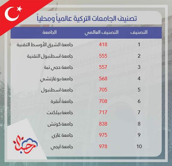 ترتيب الجامعات التركية عالميا