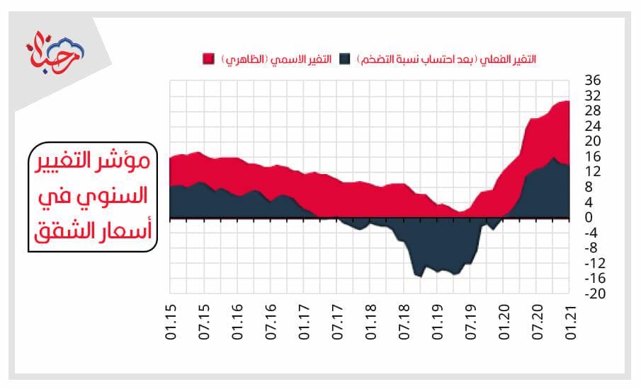 مؤشر التغيير السنوي في أسعار الشقق - أسعار الشقق في تركيا