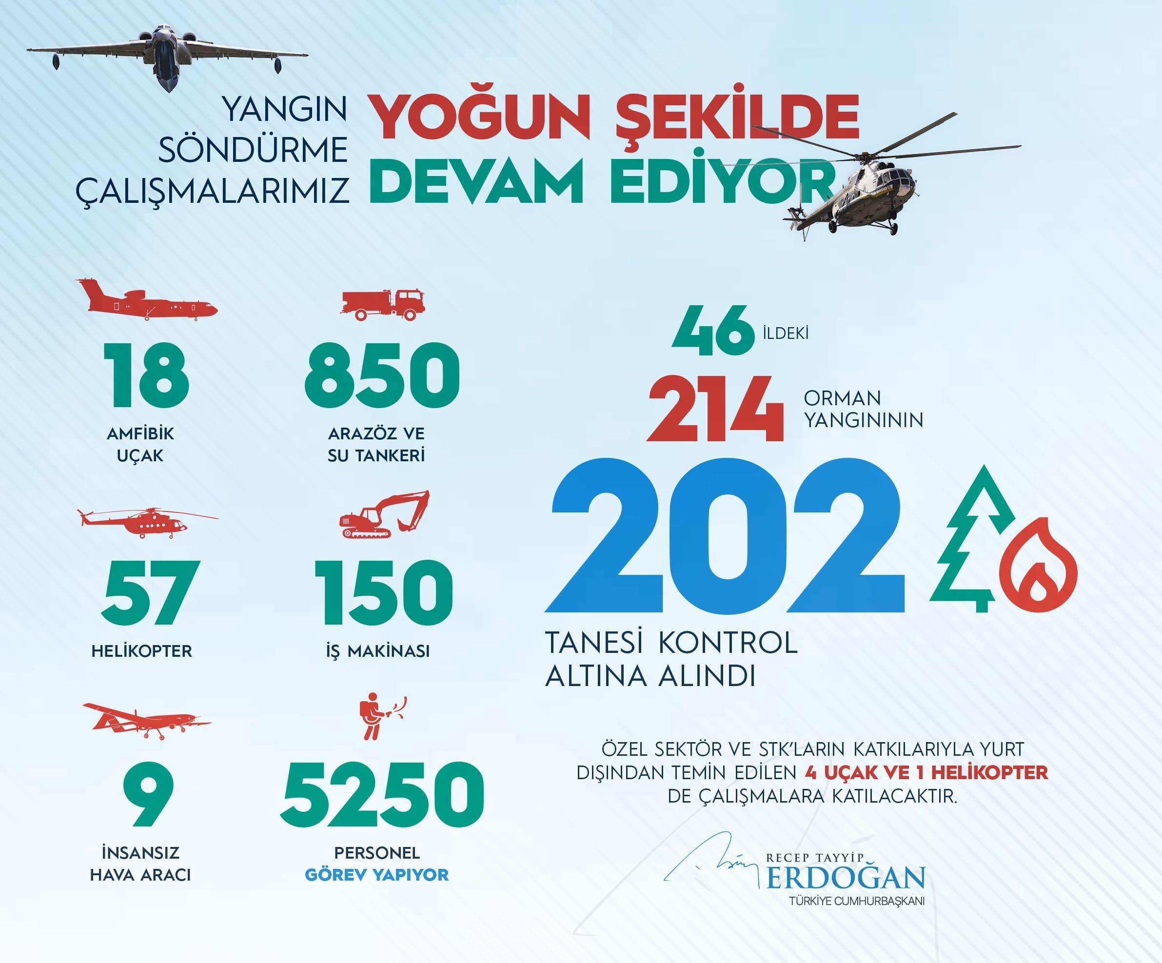 أردوغان يؤكد السيطرة على 202 من حرائق الغابات في تركيا