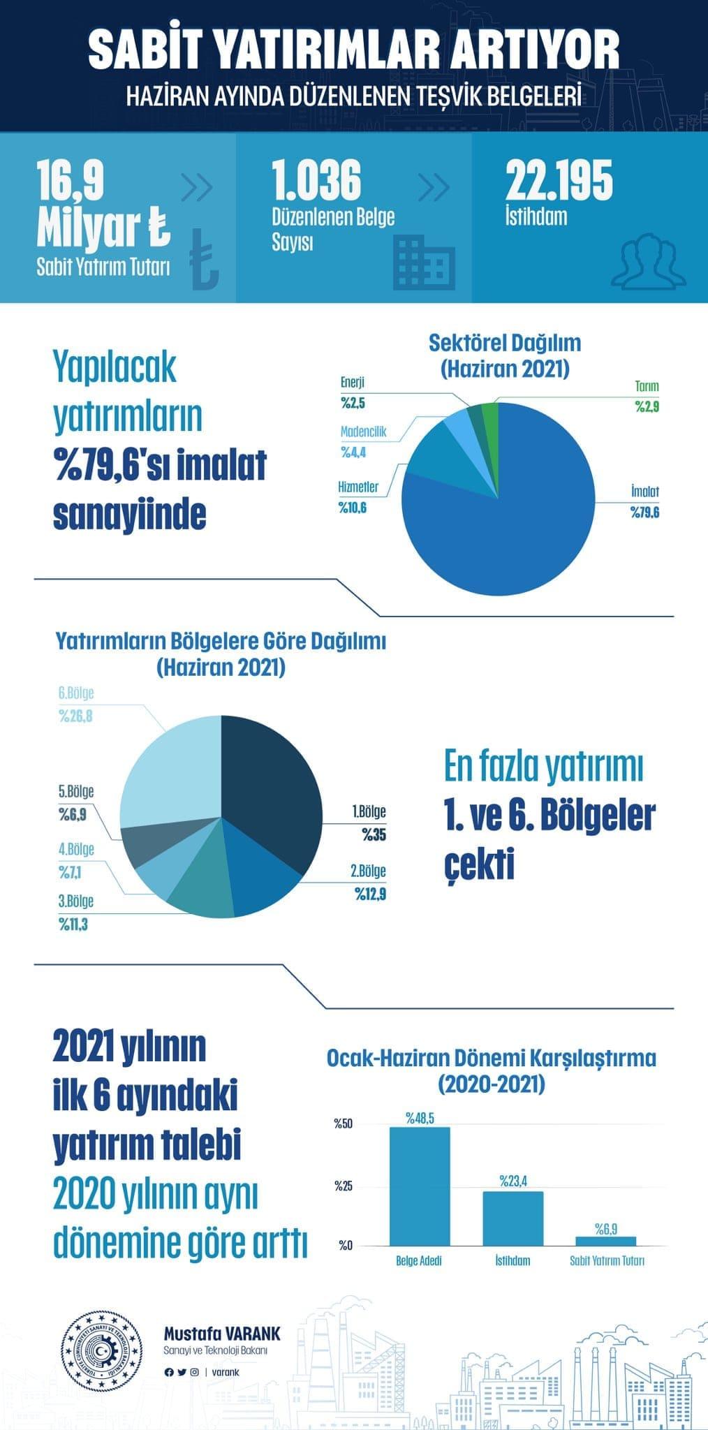 نمو الاستثمارات الثابتة في تركيا